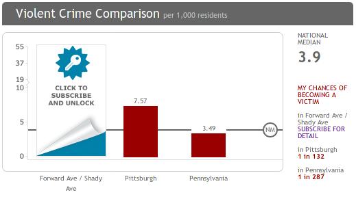 pittsburgh-crime-comparison