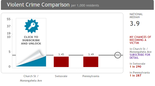 swissvale-crime-comparison