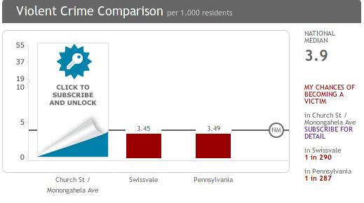 swissvale-crime-comparison