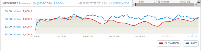 Elevation profile of the half marathon