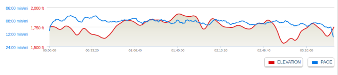 Elevation Profile, not so hilly!