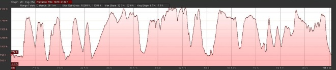 Elevation Profile for the Eastern 100