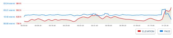 EQT version 2014 - Elevation Profile